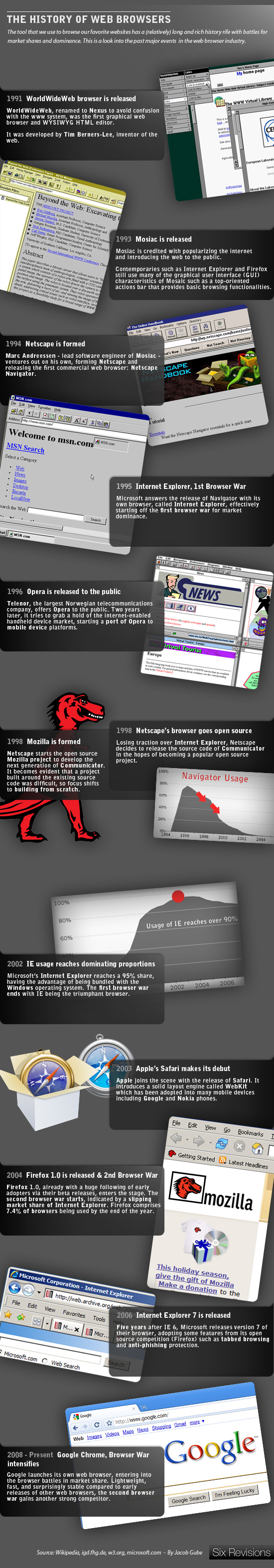 29-02_history_web_browser_infographic